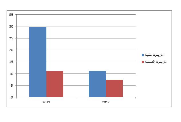 احصائيات الاستروكس للاطفال