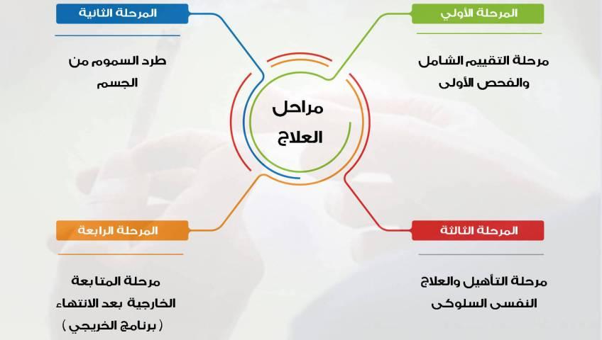 أهم اربع خطوات علاج الادمان و التعافي