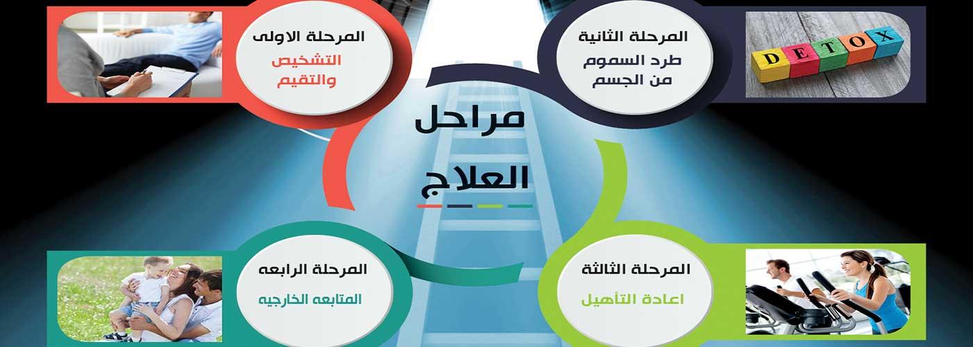 مراحل العلاج